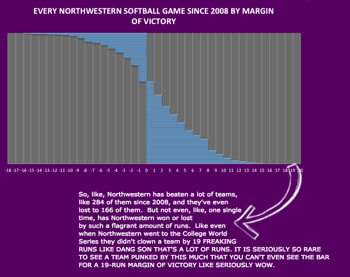 margin of victory graph
