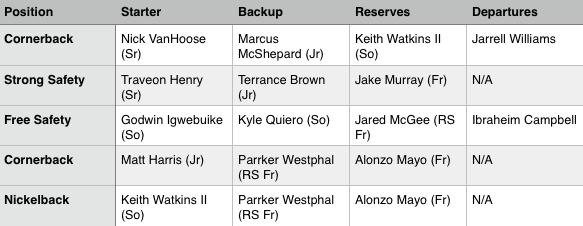 defensive backs depth chart