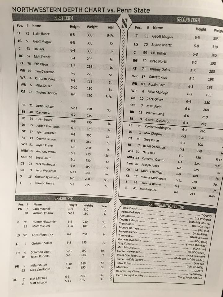 psu depth chart