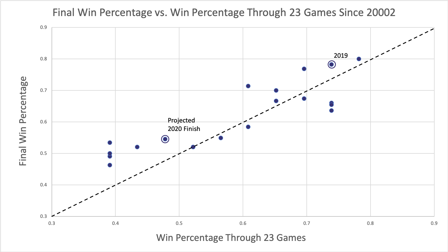 Scatterplot titled: Final Win Percentage vs. Win Percentage Through 23 Games Since 2002. Each season is marked by a point plotted based on win percentage through 23 games on the x-axis and final win percentage on the y-axis. A dotted line splits the plot diagonally. 13 points fall above the line, 6 fall below.
